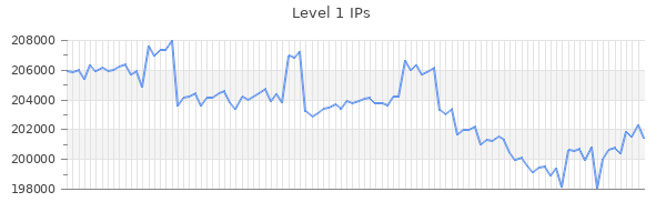 Level 1 IPs Graph