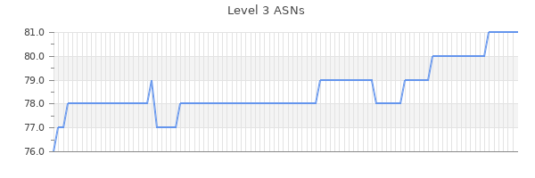 Level 3 ASNs Graph